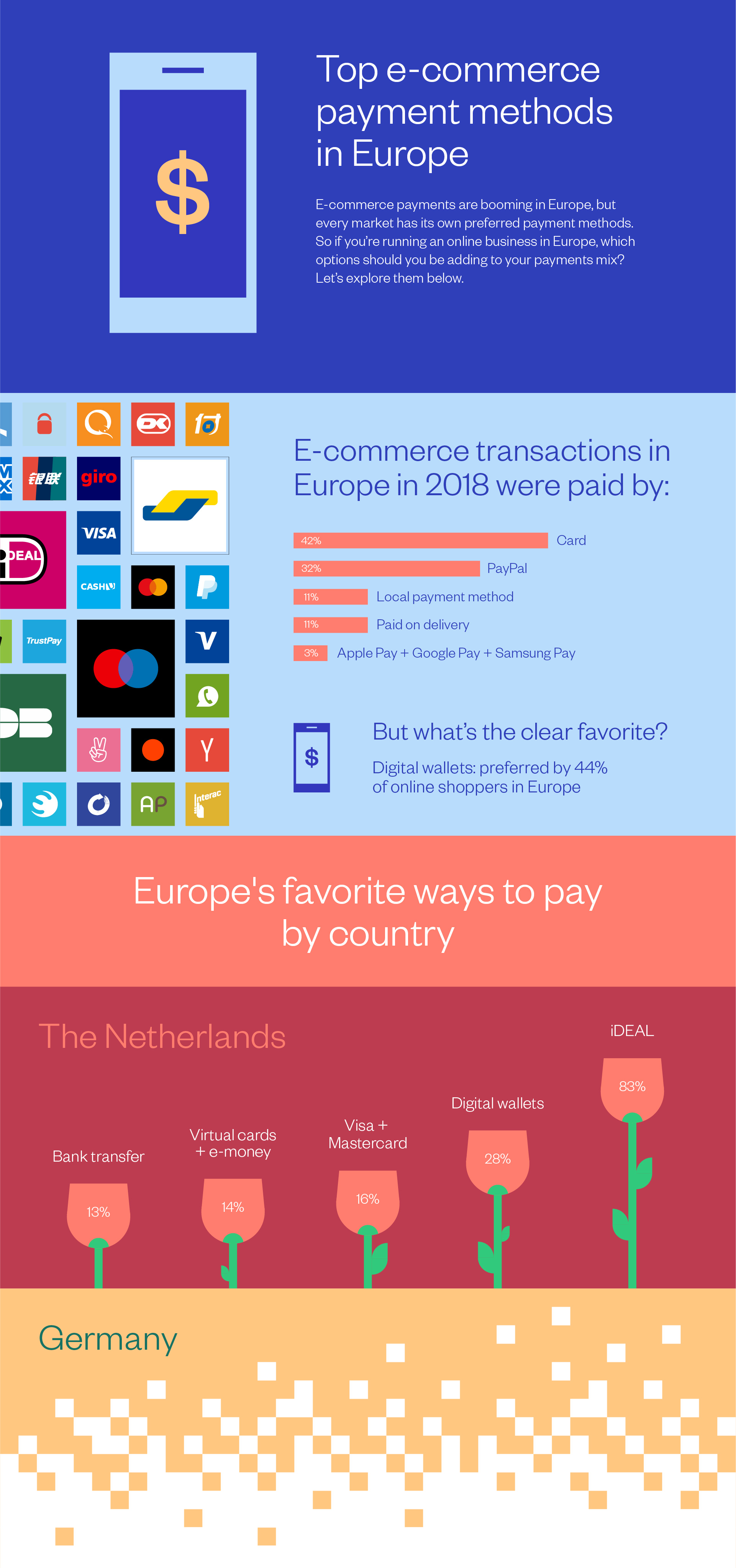 Gated Payment Methods Infographic